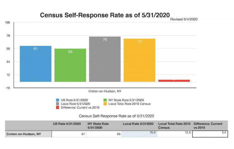 Census Rates as of 5-31-20
